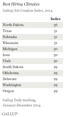 Best and Worst Hiring Climates, 2014 U.S. States