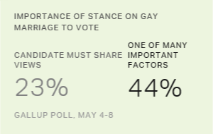 Americans' Support for Gay Marriage Remains High, at 61%