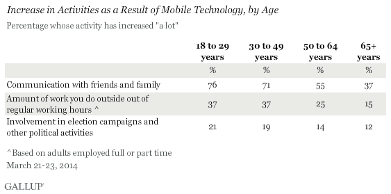 Increase in Activities as a Result of Mobile Technology, by Age, March 2014