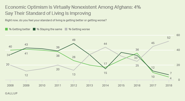 Line graph. More than half of Afghans say their standard of living is getting worse, with only 4% saying it is improving.
