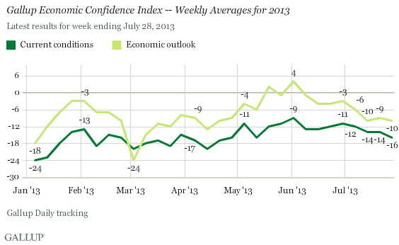 Gallup Economic Confidence Index -- Weekly Averages for 2013
