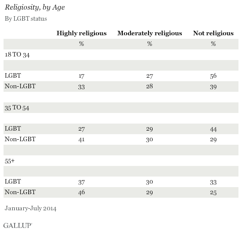 Religiosity, by Age, by LGBT Status, January-July 2014