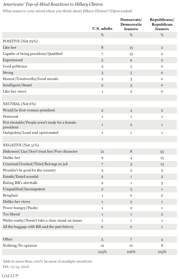 Americans' Top-of-Mind Reactions to Hillary Clinton, February 2016