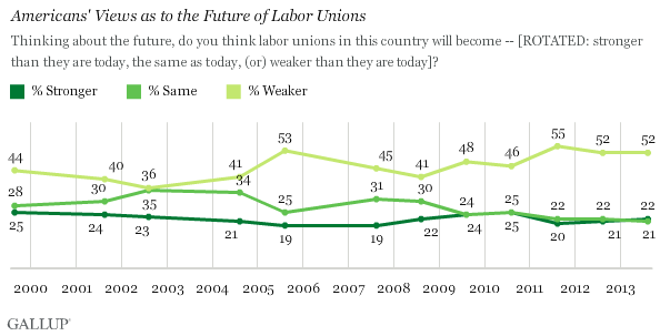 Trend: Americans' Views as to the Future of Labor Unions