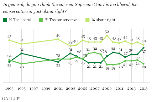 Trend: In general, do you think the current Supreme Court is too liberal, too conservative or just about right?