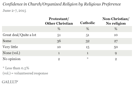 Confidence in Church/Organized Religion by Religious Preference