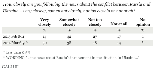 How closely are you following the news about Russia's involvement in the situation in Ukraine?