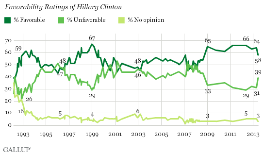 Trend: Favorability Ratings of Hillary Clinton