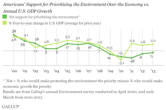 Americans' Support for Prioritizing the Environment Over the Economy vs. Annual U.S. GDP Growth