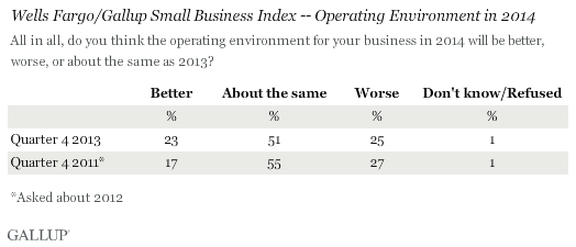 Wells Fargo/Gallup Small Business Index -- Operating Environment in 2014
