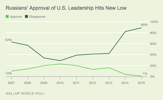 Trend: Russians' Approval of U.S. Leadership Hits New Low