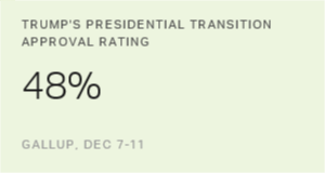 Trump's Transition Approval Lower Than Predecessors'