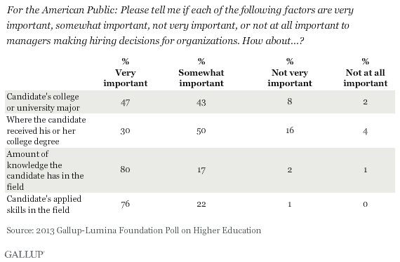 American Public: Importance of Factors When Hiring