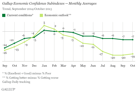 Trend: Gallup Economic Confidence Subindexes -- Monthly Averages