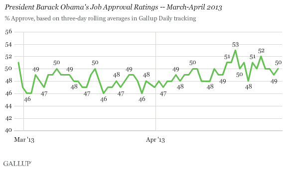 President Barack Obama's Job Approval Ratings -- March-April 2013