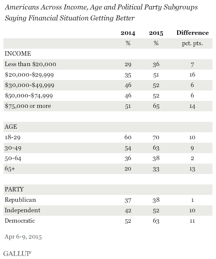 Americans Across Income, Age and Political Party Subgroups Saying Financial Situation Getting Better
