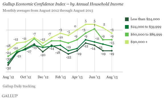 Gallup Economic Confidence Index -- by Annual Household Income