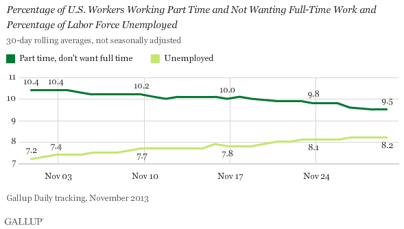 Trend: Percentage of U.S. Workers Working Part Time and Not Wanting Full-Time Work and Percentage of Labor Force Unemployed
