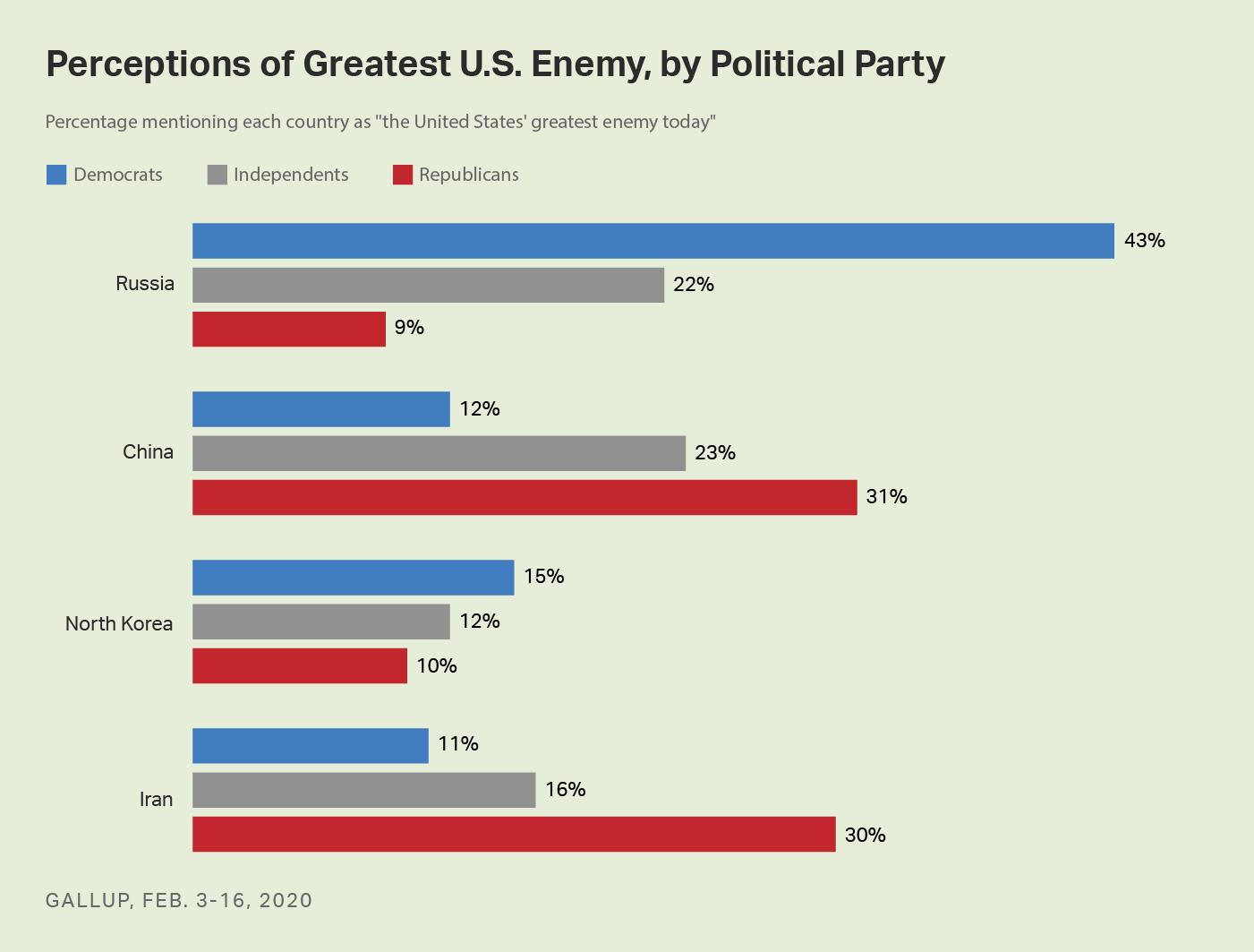 Bar graph. Democrats name Russia as the top U.S. enemy, Republicans divide between China and Iran.