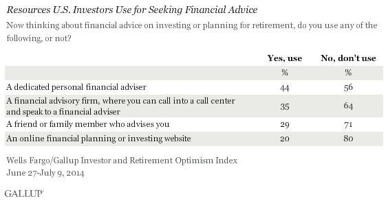 Resources U.S. Investors Use for Seeking Financial Advice, June-July 2014