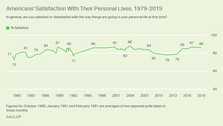 Line graph. Most Americans have been satisfied with their personal lives since Gallup first asked the question in 1979.