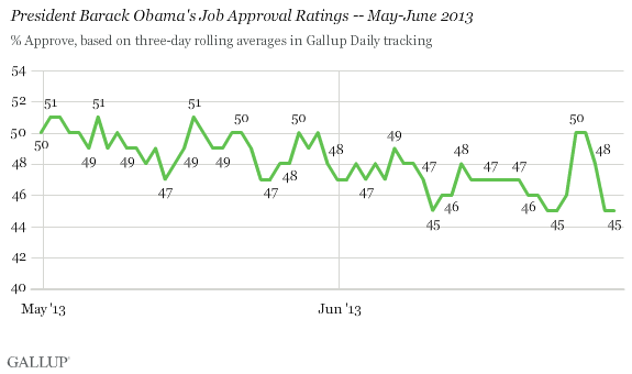 President Barack Obama's Job Approval Ratings -- May-June 2013