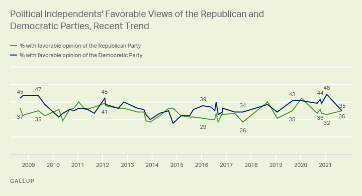 Favorable-Independents