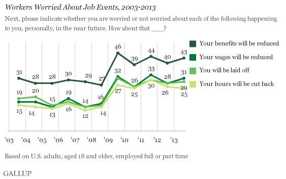 Workers Worried About Job Events, 2003-2013