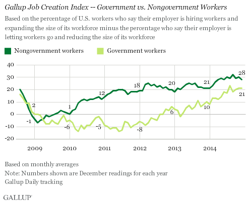 Gallup Job Creation Index -- Government vs. Nongovernment Workers