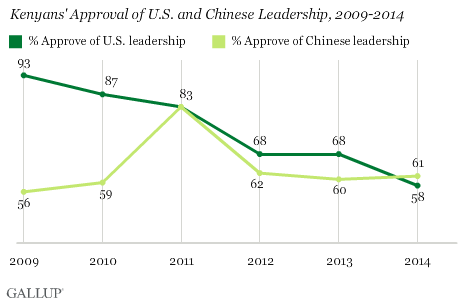 Kenyans' Approval of U.S. and Chinese Leadership, 2009-2014