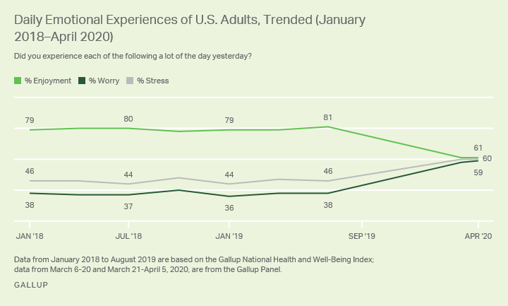 Line graph. The percentage of Americans experiencing enjoyment, worry or stress from January 2018 to April 2020.
