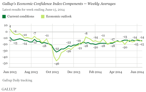 Economic Confidence Index -- components' weekly averages