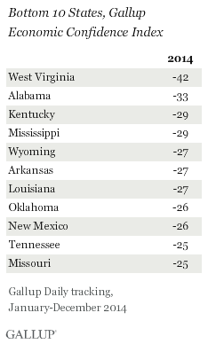Bottom 10 States, Gallup Economic Confidence Index, 2014