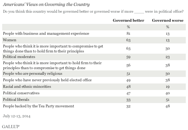 Americans' Views on Governing the Country, July 2014