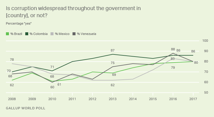 line chart: percent who say corruption in government widespread in brazil, colombia, venezuela and mexico