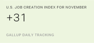 U.S. Job Creation Index Steady in November