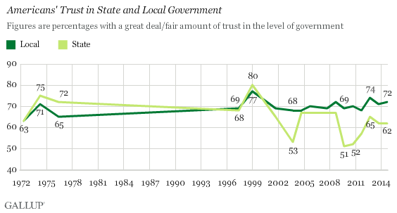 Trend: Americans' Trust in State and Local Government