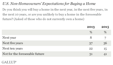 U.S. Non-Homeowners' Expectations for Buying a Home, 2013 vs. 2015