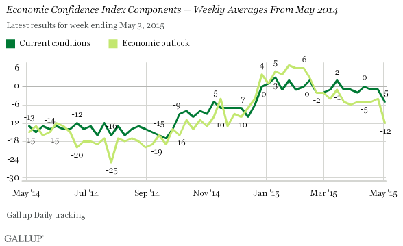 http://content.gallup.com/origin/gallupinc/GallupSpaces/Production/Cms/POLL/b7244hxhxu2m6a-tzez7xg.png