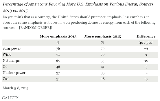 Percentage of Americans Favoring More U.S. Emphasis on Various Energy Sources, 2013 vs. 2015