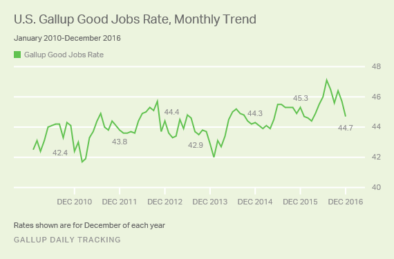 U.S. Gallup Good Jobs Rate, Monthly Trend
