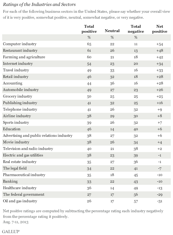 Ratings of the Industries and Sectors, 2013
