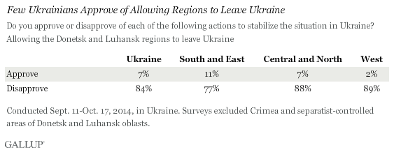 Few Ukrainians Approve of Allowing Regions to Leave Ukraine, 2014