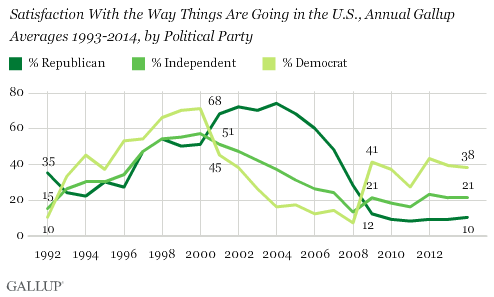 Satisfaction with way things going in the U.S., by political party
