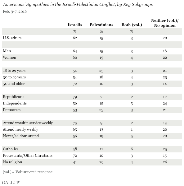 Americans' Sympathies in the Israeli-Palestinian Conflict, by Key Subgroups, February 2016