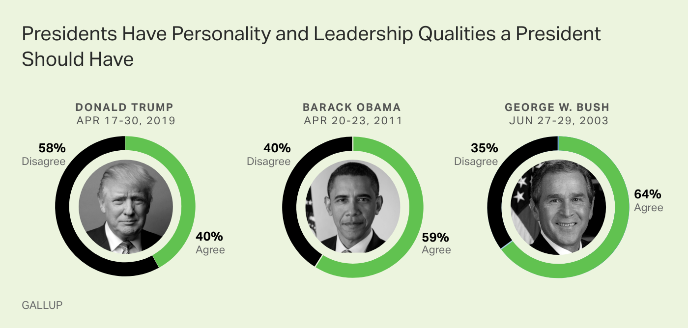 Donald Trump is rated worse than Barack Obama and George W. Bush on having the proper presidential character.