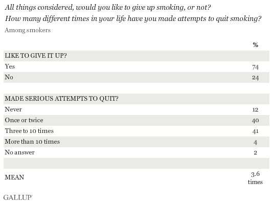 All things considered, would you like to give up smoking, or not? How many different times in your life have you made attempts to quit smoking? July 2013 results