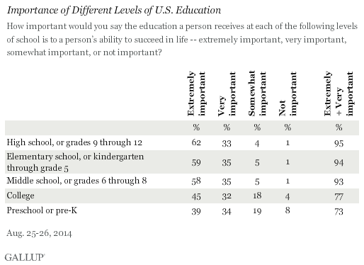 Importance of Different Levels of U.S. Education, August 2014