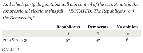 Trend: And which party do you think will win control of the U.S. Senate in the congressional elections this fall?
