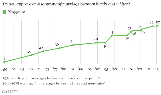 Trend  Do you approve or disapprove of marriage between blacks and whites  Gallup